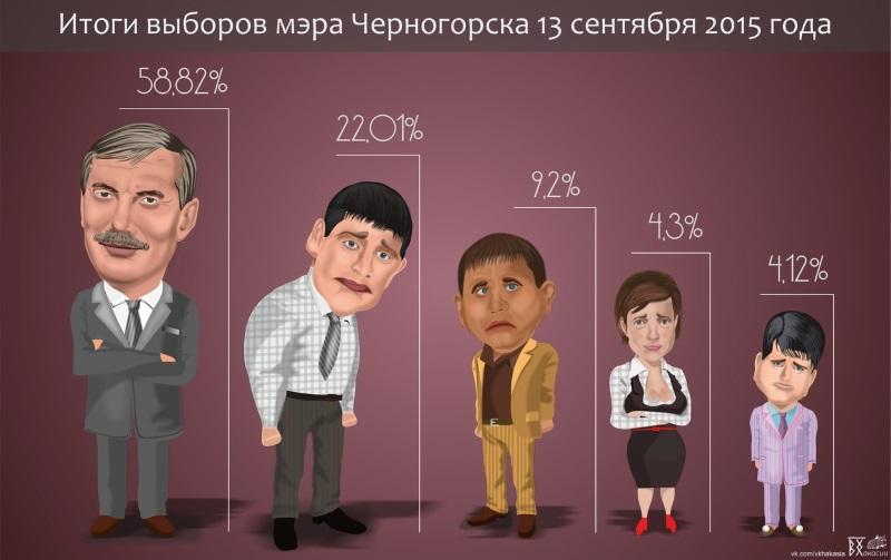 Выборы мэра Черногорска 13 сентября 2015 года
