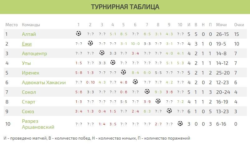 Турнирная таблица Лига дебютантов