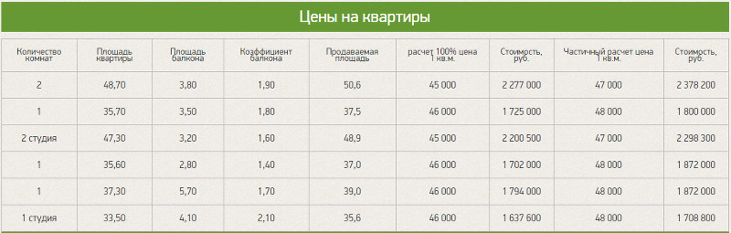 Цены на квартиры Власта Инвест