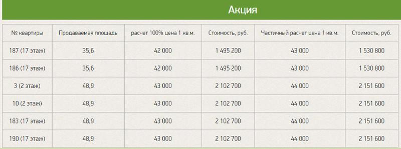 Цены на квартиры по акции Власта Инвест