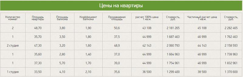 Цены на квартиры Власта Инвест от 28042017
